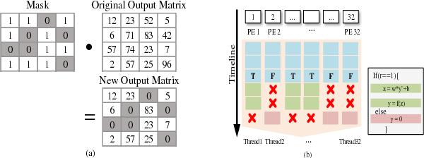 Figure 1 for Approximate Random Dropout