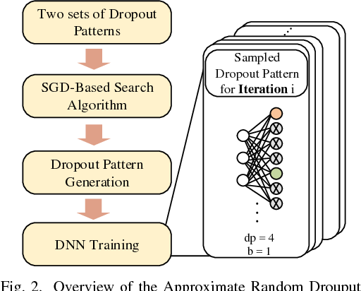 Figure 2 for Approximate Random Dropout