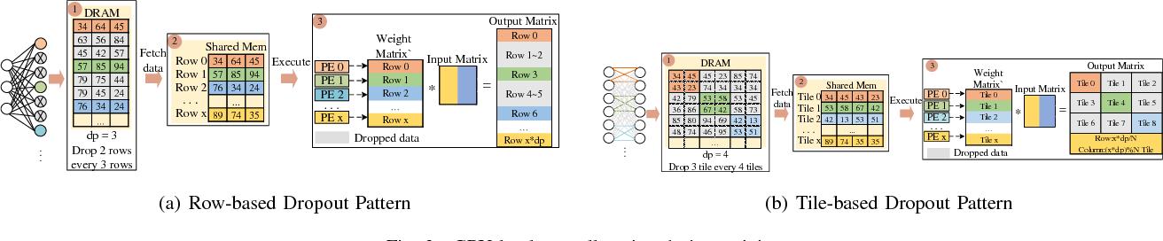 Figure 3 for Approximate Random Dropout