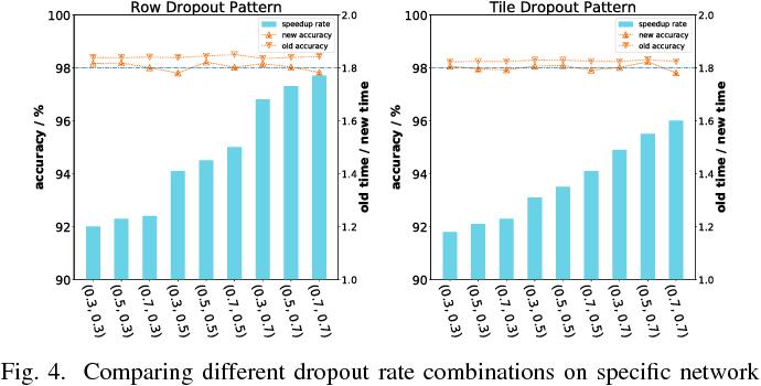 Figure 4 for Approximate Random Dropout