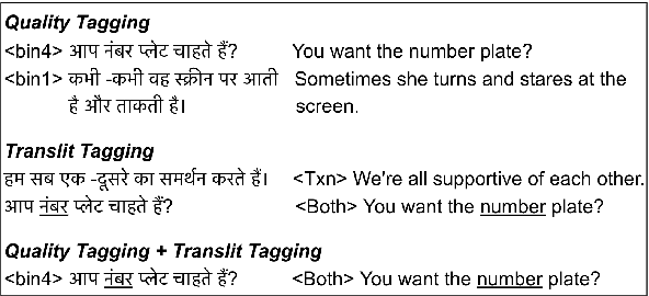 Figure 2 for HintedBT: Augmenting Back-Translation with Quality and Transliteration Hints