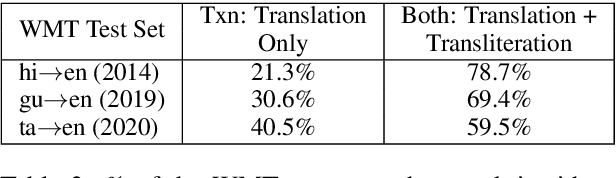 Figure 4 for HintedBT: Augmenting Back-Translation with Quality and Transliteration Hints
