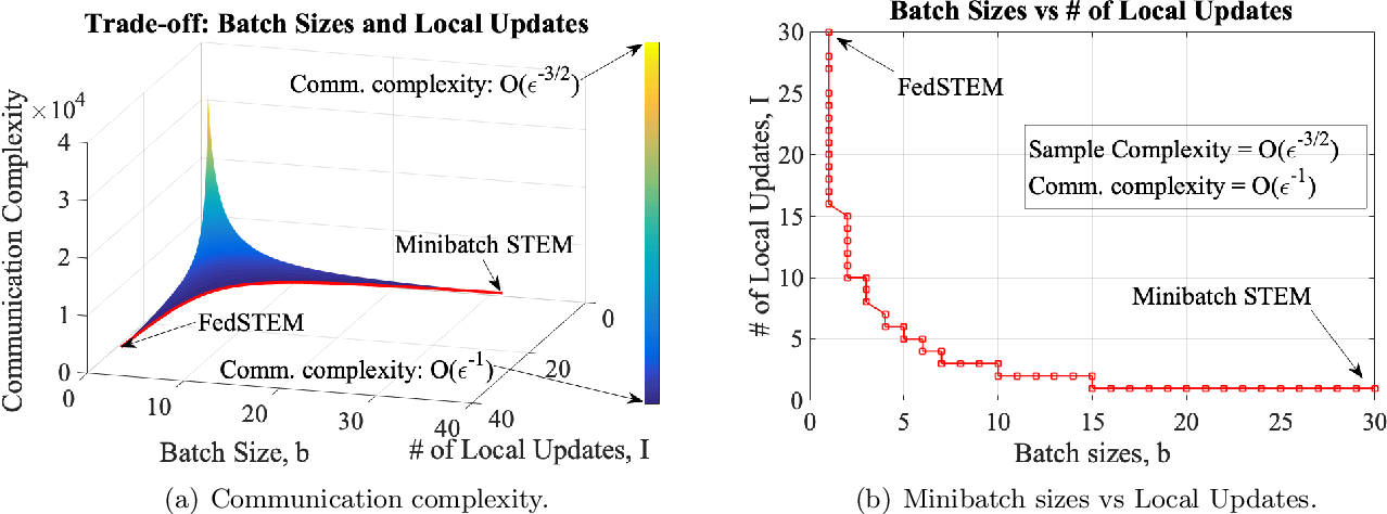 Figure 1 for STEM: A Stochastic Two-Sided Momentum Algorithm Achieving Near-Optimal Sample and Communication Complexities for Federated Learning