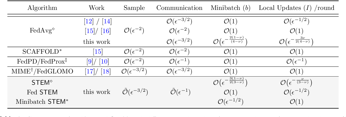Figure 2 for STEM: A Stochastic Two-Sided Momentum Algorithm Achieving Near-Optimal Sample and Communication Complexities for Federated Learning