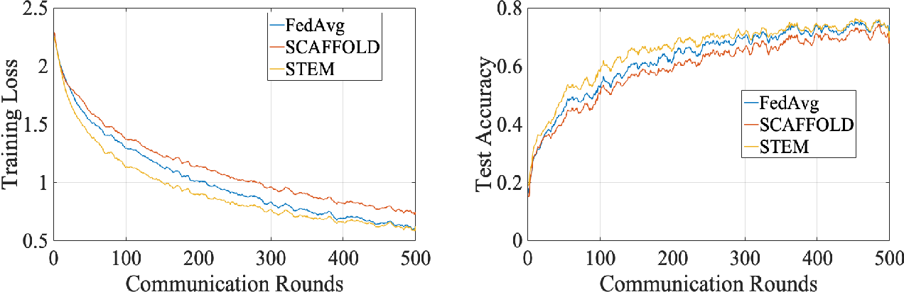 Figure 4 for STEM: A Stochastic Two-Sided Momentum Algorithm Achieving Near-Optimal Sample and Communication Complexities for Federated Learning