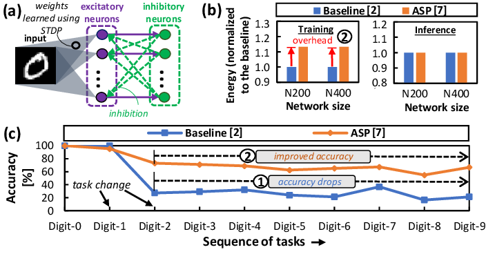 Figure 1 for SpikeDyn: A Framework for Energy-Efficient Spiking Neural Networks with Continual and Unsupervised Learning Capabilities in Dynamic Environments