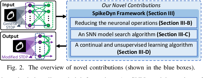 Figure 4 for SpikeDyn: A Framework for Energy-Efficient Spiking Neural Networks with Continual and Unsupervised Learning Capabilities in Dynamic Environments