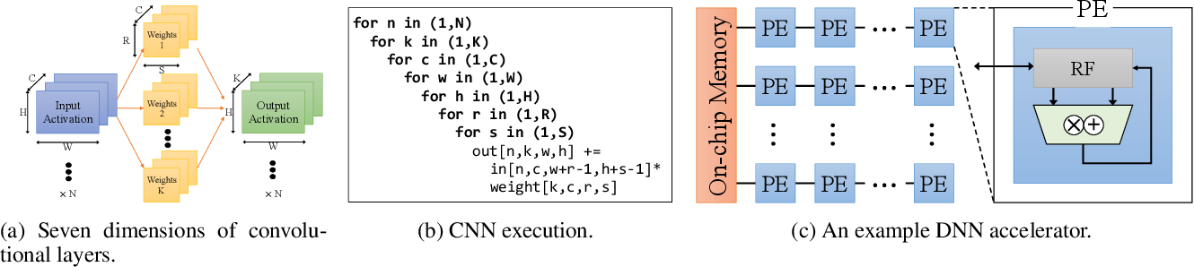 Figure 1 for DANCE: Differentiable Accelerator/Network Co-Exploration