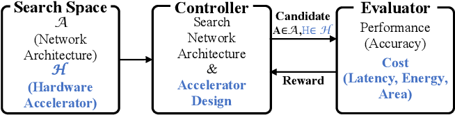 Figure 3 for DANCE: Differentiable Accelerator/Network Co-Exploration