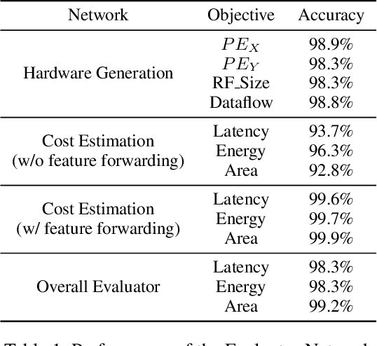 Figure 2 for DANCE: Differentiable Accelerator/Network Co-Exploration