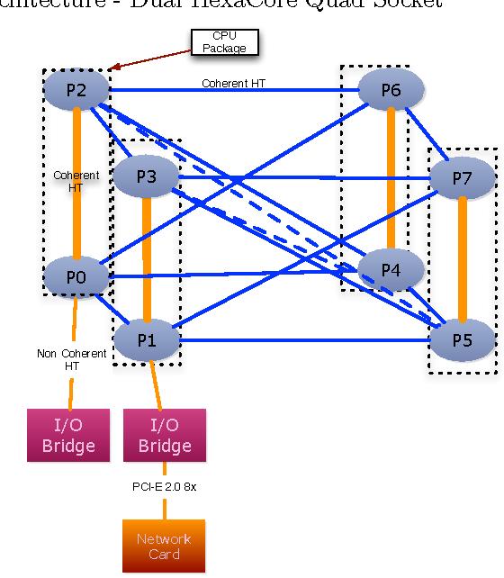 PDF] 40 Gigabit ethernet: prototyping transparent end-to-end