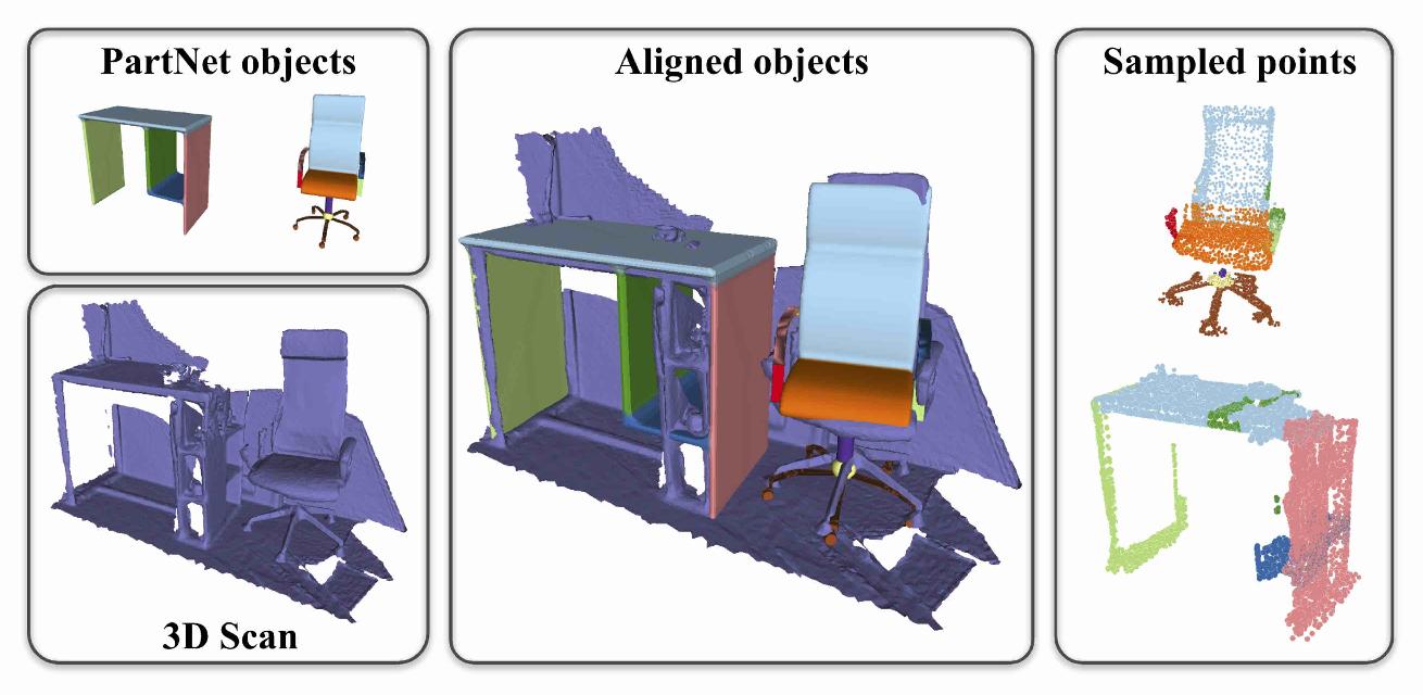 Figure 3 for CAD-Deform: Deformable Fitting of CAD Models to 3D Scans