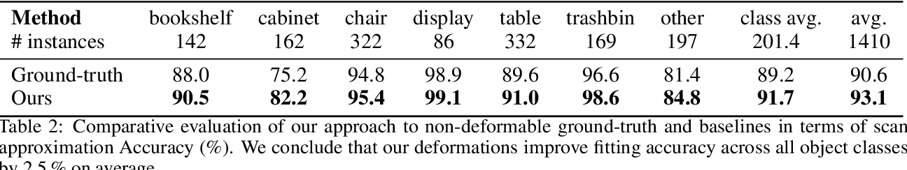 Figure 4 for CAD-Deform: Deformable Fitting of CAD Models to 3D Scans
