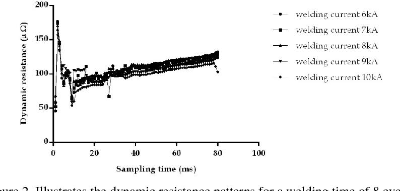 Figure 2 from Development of an Intelligent On-Line