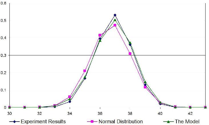 Figure 3 for Random Logic Programs: Linear Model