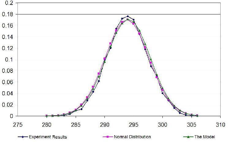 Figure 4 for Random Logic Programs: Linear Model