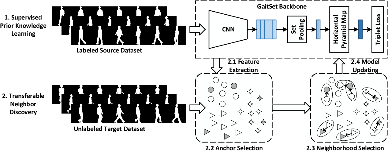 Figure 2 for TraND: Transferable Neighborhood Discovery for Unsupervised Cross-domain Gait Recognition