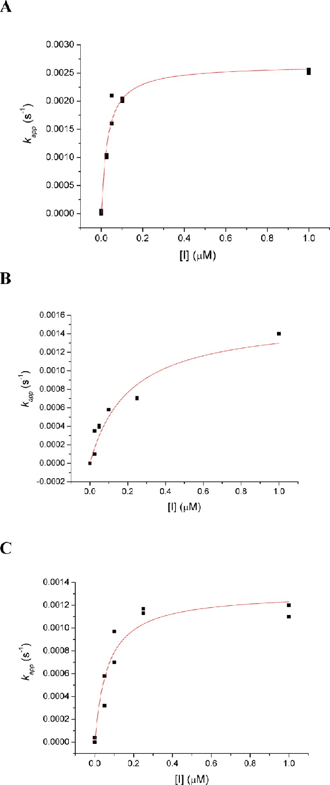 Figure 4. Nonlinear least-squares curve fittings of kapp vs inhibitor concentration ([I]) plots against eq 1 for the pseudo substrate inhibition of AChE by 1,3,5-tri-N-n-octylcarbamylphloroglucinol (1) (A), 3,5-di-N-n-hexylcarbamyloxy-phenol (7) (B), and 5-N-n-heptylcarbamyloxyresorcinol (10) (C). For A, k2 = 0.0027 ± 0.0001 s −1 and Ki = 15 ± 3 nM (R 2 = 0.96458). For B, k2 = 0.0016 ± 0.0002 s −1 and Ki = 110 ± 40 nM (R 2 = 0.91316). For C, k2 = 0.0018 ± 0.0002 s −1 and Ki = 60 ± 20 nM (R 2 = 0.92569).