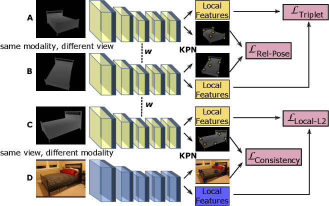 Figure 2 for Matching RGB Images to CAD Models for Object Pose Estimation