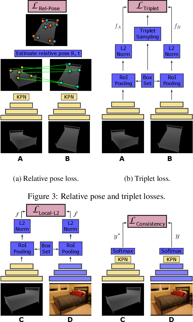 Figure 4 for Matching RGB Images to CAD Models for Object Pose Estimation
