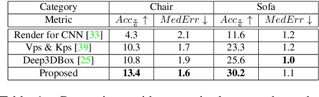 Figure 1 for Matching RGB Images to CAD Models for Object Pose Estimation