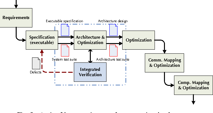 V model software development semantic scholar figure 3 ccuart Gallery
