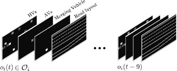 Figure 4 for Altruistic Maneuver Planning for Cooperative Autonomous Vehicles Using Multi-agent Advantage Actor-Critic