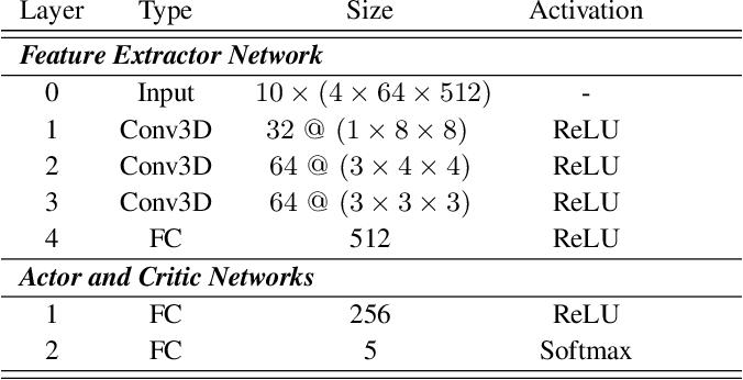 Figure 2 for Altruistic Maneuver Planning for Cooperative Autonomous Vehicles Using Multi-agent Advantage Actor-Critic
