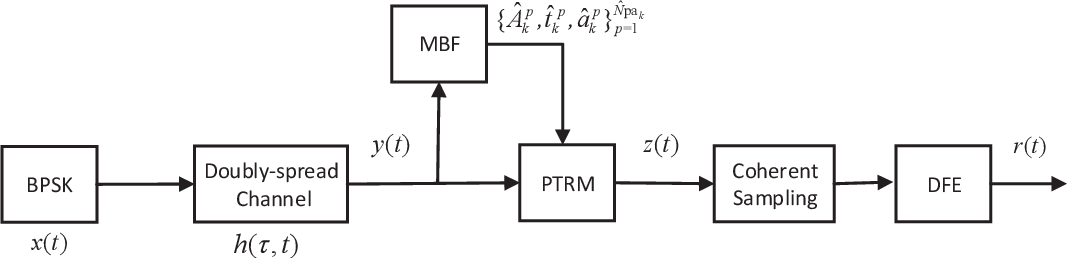 Figure 3 for Path-specific Underwater Acoustic Channel Tracking and its Application in Passive Time Reversal Mirror