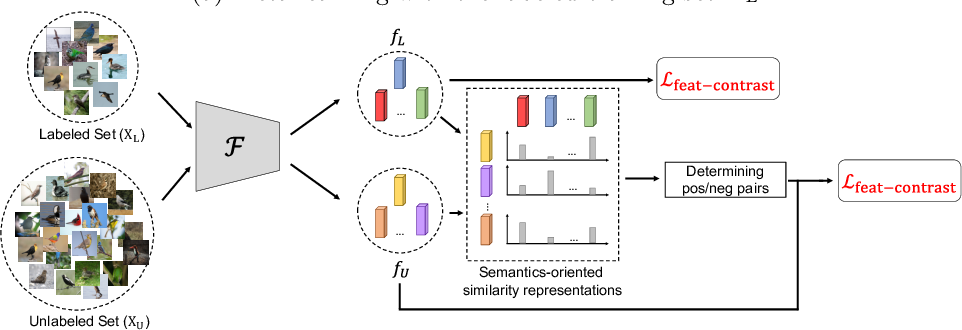 Figure 3 for Learning to Learn in a Semi-Supervised Fashion