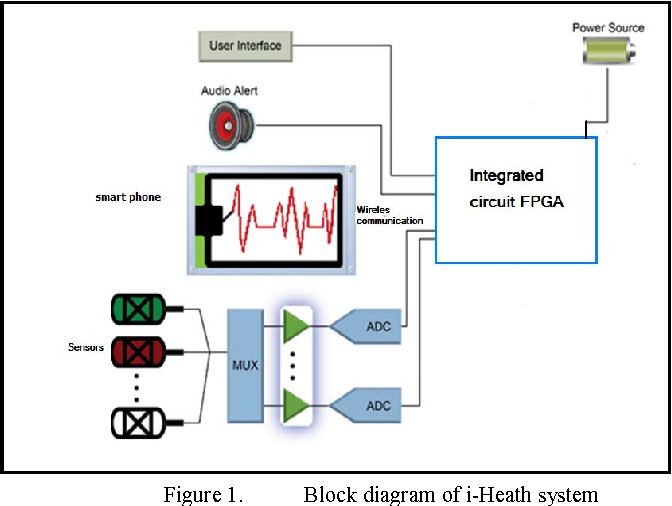 Figure 1 from internet of things intelligent system for healthcare block diagram of i heath system ccuart Images