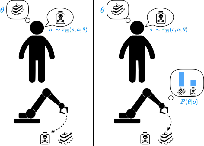 Figure 1 for Should Robots be Obedient?