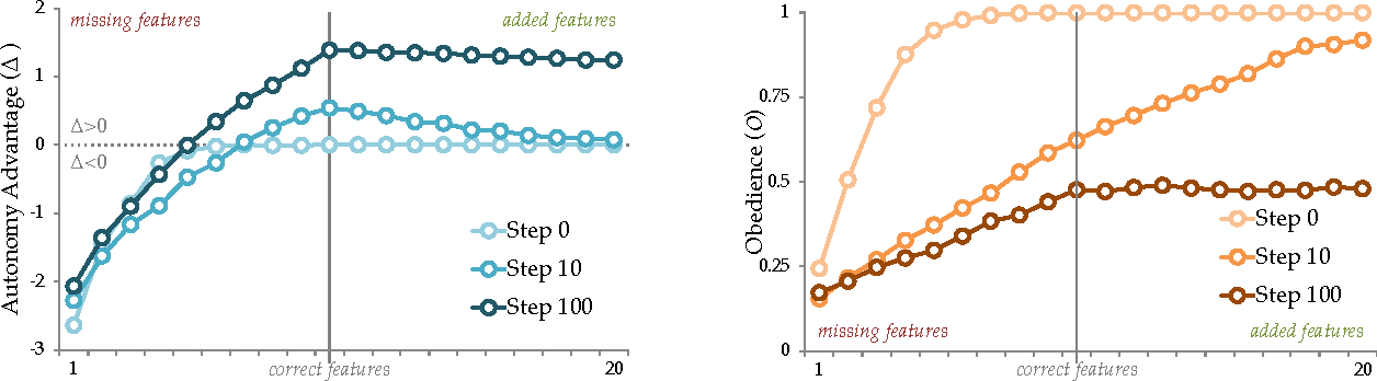 Figure 4 for Should Robots be Obedient?