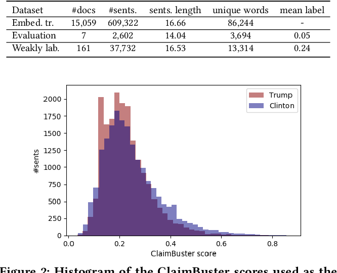Figure 2 for Neural Check-Worthiness Ranking with Weak Supervision: Finding Sentences for Fact-Checking