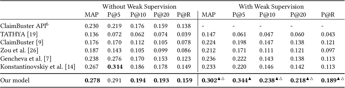 Figure 3 for Neural Check-Worthiness Ranking with Weak Supervision: Finding Sentences for Fact-Checking