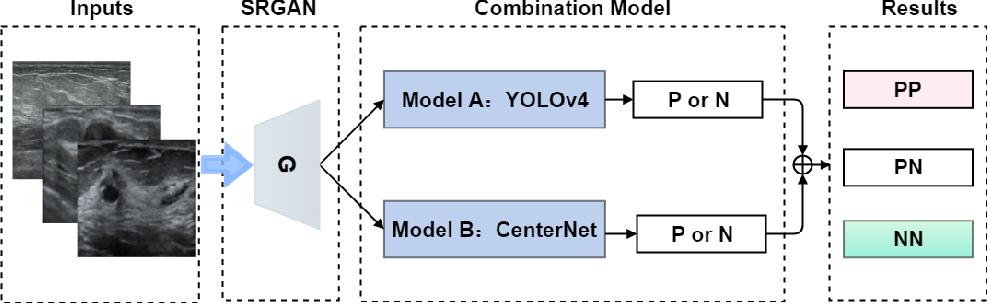 Figure 1 for More Reliable AI Solution: Breast Ultrasound Diagnosis Using Multi-AI Combination