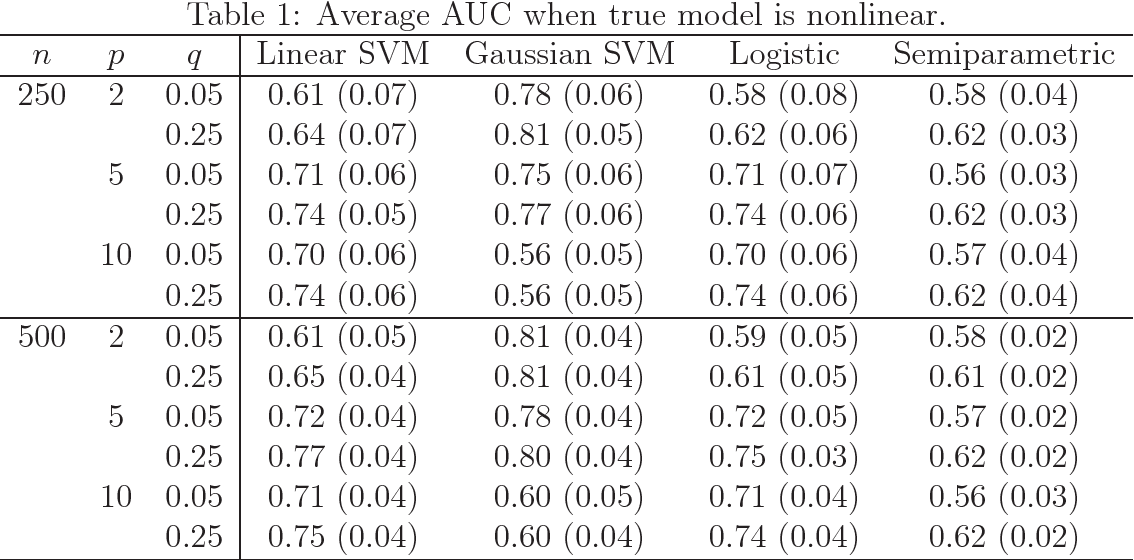 Figure 1 for Receiver Operating Characteristic Curves and Confidence Bands for Support Vector Machines