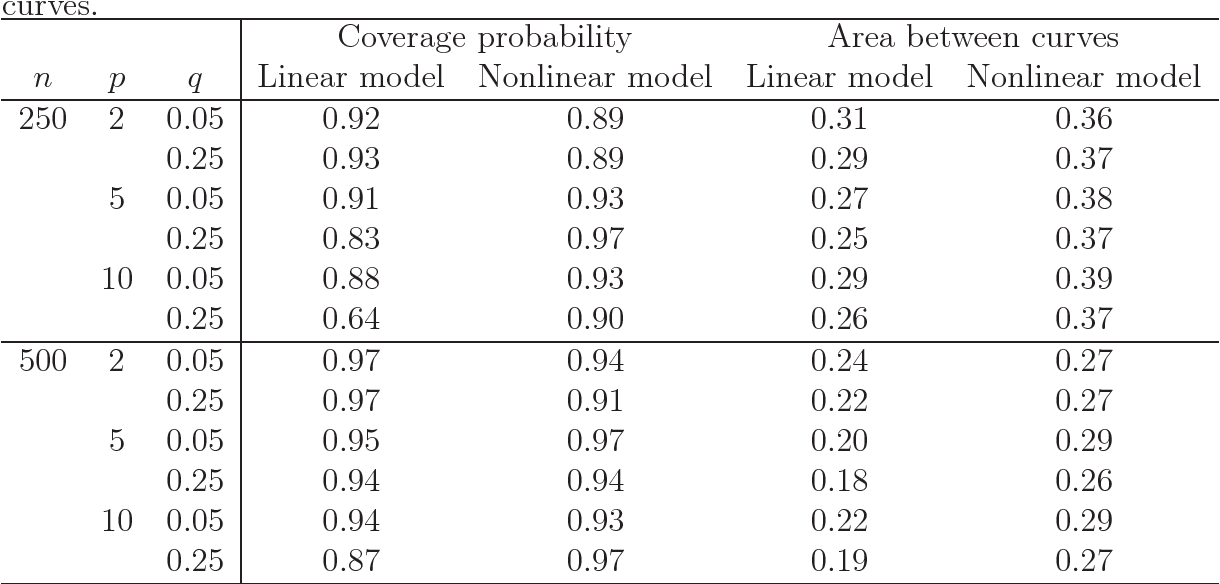 Figure 3 for Receiver Operating Characteristic Curves and Confidence Bands for Support Vector Machines