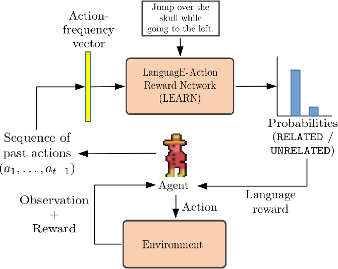 Figure 3 for Using Natural Language for Reward Shaping in Reinforcement Learning