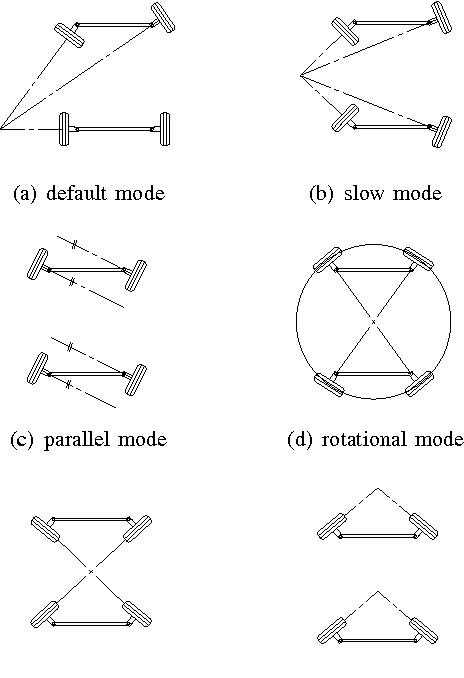 figure 5 from design of an experimental platform for an x by wire rh semanticscholar org