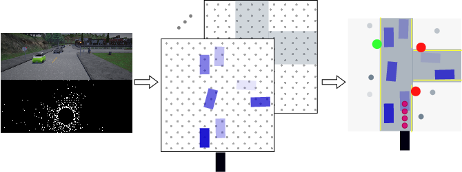 Figure 1 for Driving Through Ghosts: Behavioral Cloning with False Positives
