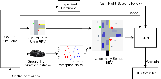 Figure 3 for Driving Through Ghosts: Behavioral Cloning with False Positives