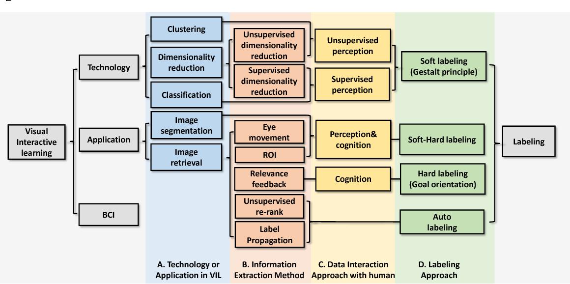 Figure 3 for Perceptual Visual Interactive Learning