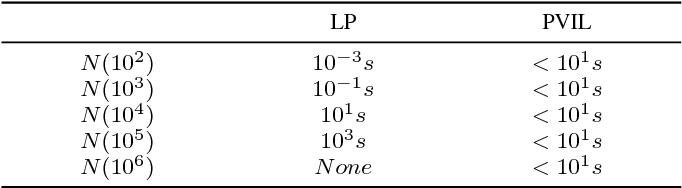 Figure 2 for Perceptual Visual Interactive Learning
