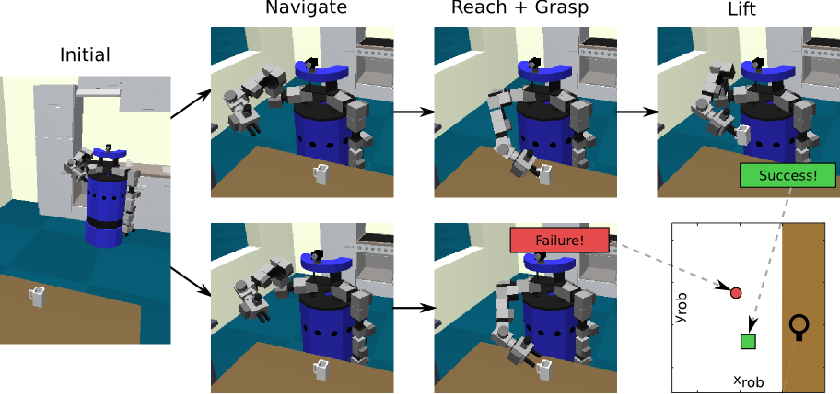 Figure 4 for Learning and Reasoning with Action-Related Places for Robust Mobile Manipulation