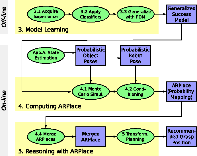 Figure 3 for Learning and Reasoning with Action-Related Places for Robust Mobile Manipulation