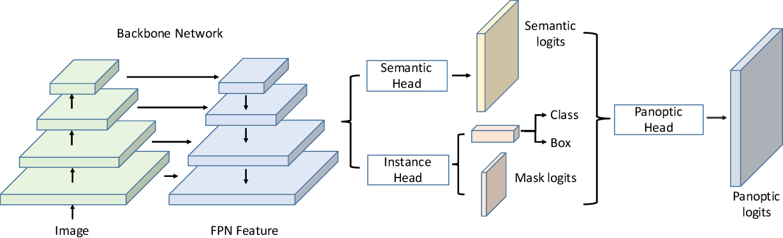 Figure 1 for UPSNet: A Unified Panoptic Segmentation Network