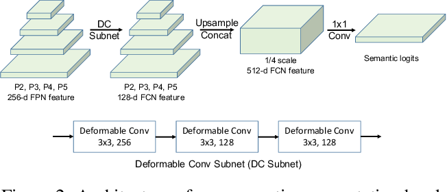 Figure 3 for UPSNet: A Unified Panoptic Segmentation Network