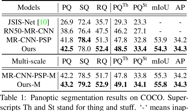 Figure 2 for UPSNet: A Unified Panoptic Segmentation Network