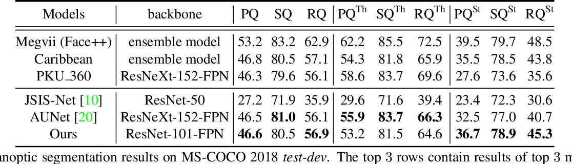 Figure 4 for UPSNet: A Unified Panoptic Segmentation Network
